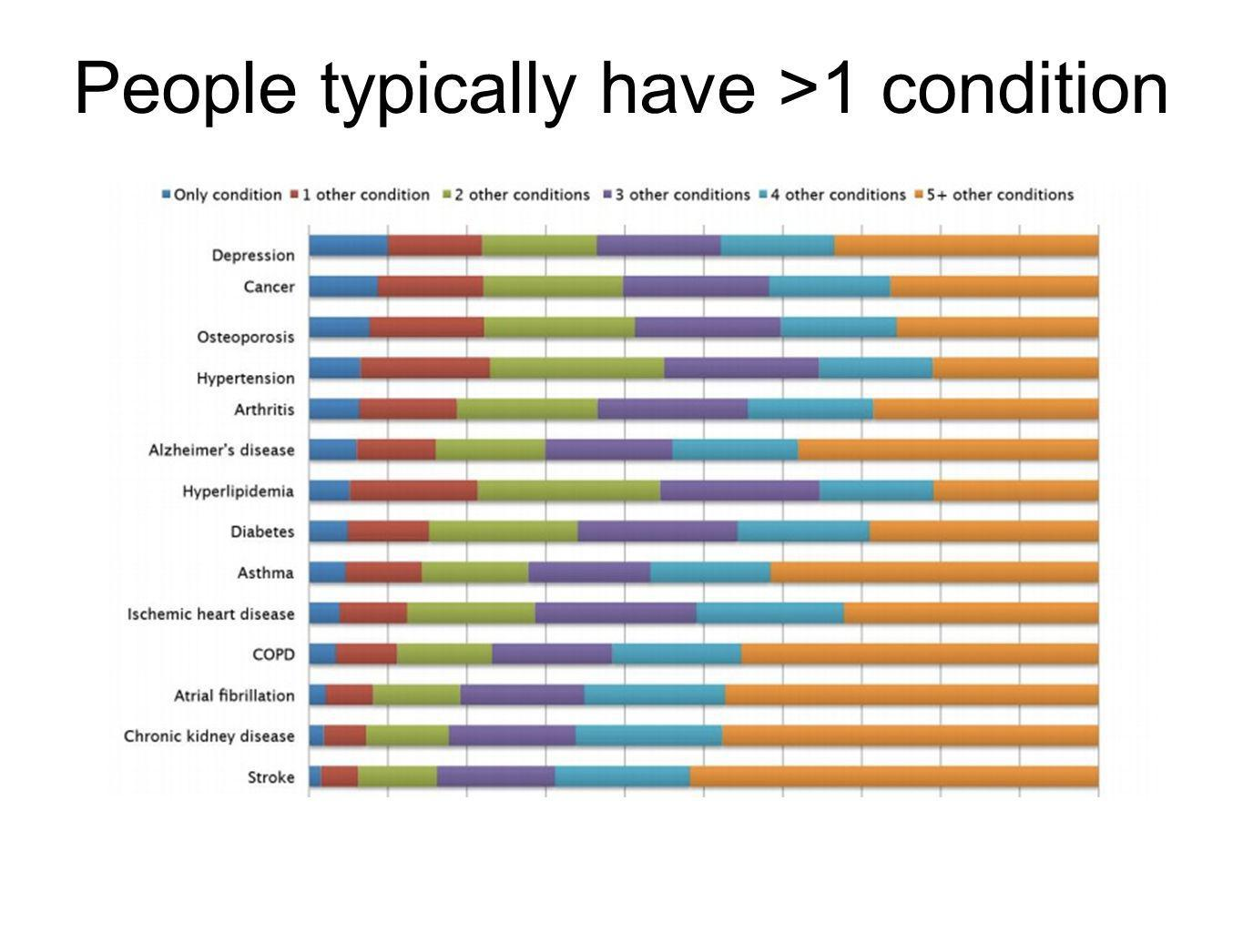 Loneliness as critical risk factor 43% of 1,604 seniors 60+ reported feeling lonely More likely to develop or experience decline, difficulties in: Activities of daily living Upper extremity tasks Mobility Climbing Associated with nearly 2x increase in risk of death - Archives of Internal Medicine, June 2012