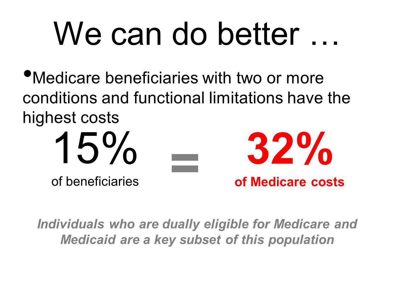 We can do better … Medicare beneficiaries with two or more conditions and functional limitations have the highest costs 15% of beneficiaries 32% of Me