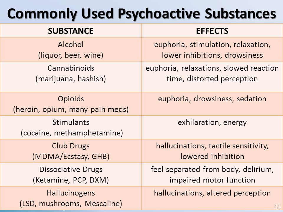 Commonly Used Psychoactive Substances SOURCE: National Institute on Drug Abuse. SUBSTANCEEFFECTS Alcohol (liquor, beer, wine) euphoria, stimulation, r