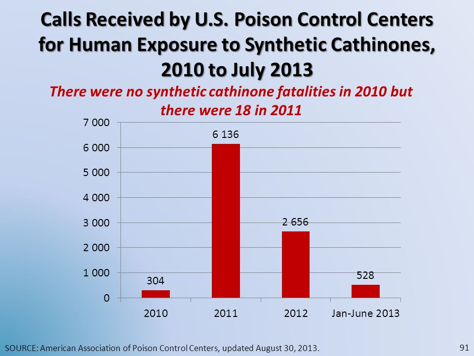 Calls Received by U.S. Poison Control Centers for Human Exposure to Synthetic Cathinones, 2010 to July 2013 SOURCE: American Association of Poison Con