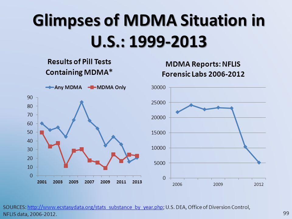 Glimpses of MDMA Situation in U.S.: 1999-2013 SOURCES: http://www.ecstasydata.org/stats_substance_by_year.php; U.S. DEA, Office of Diversion Control,h
