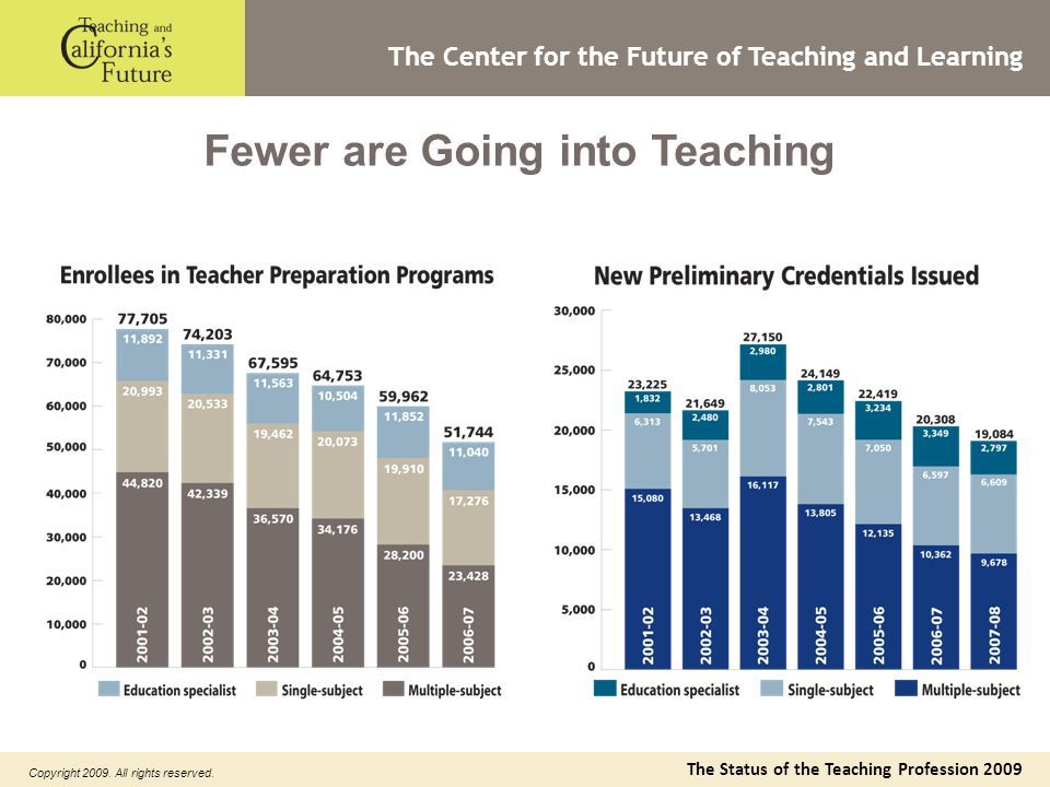 The Status of the Teaching Profession 2009 Copyright 2009.