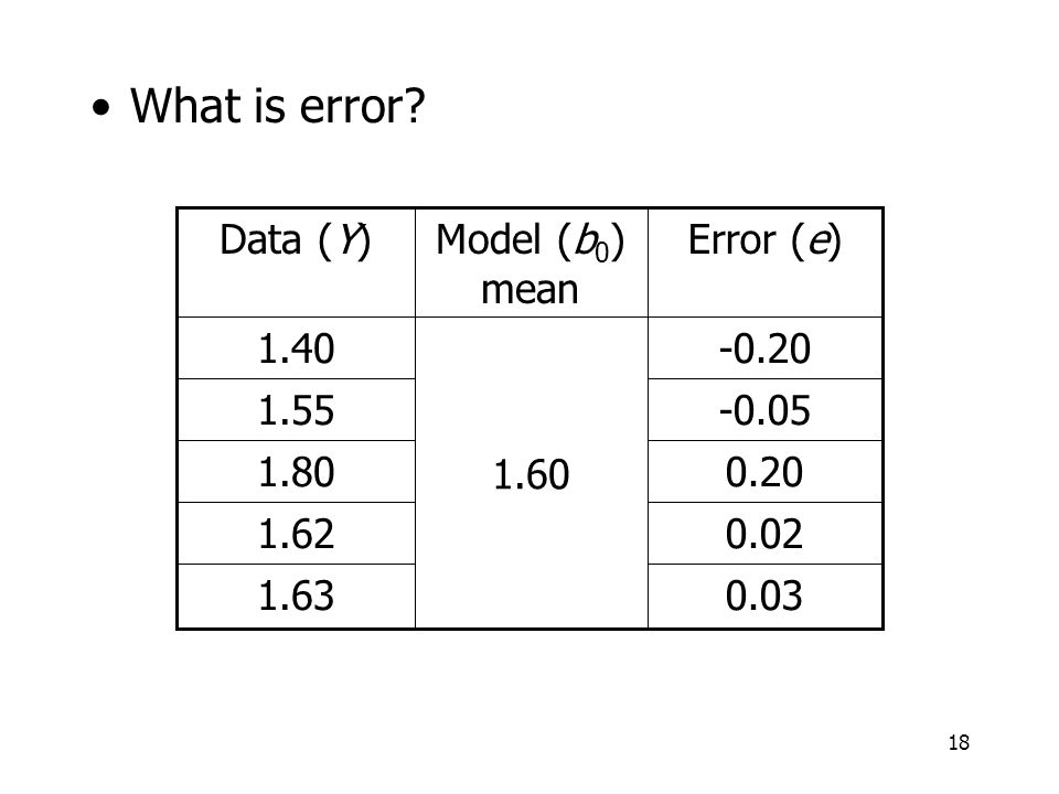 18 What is error.