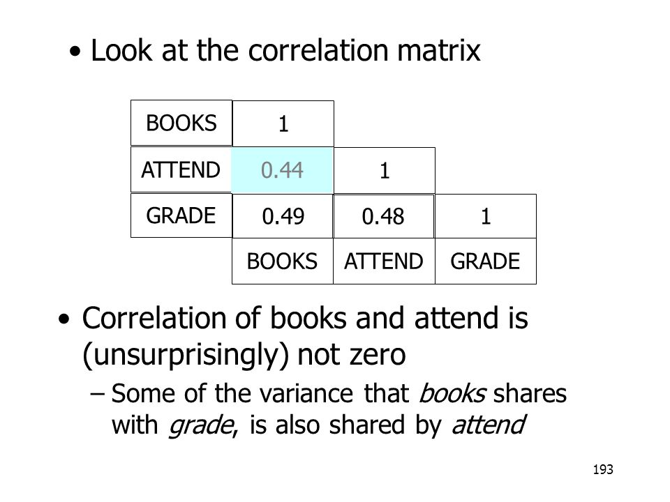193 Correlation of books and attend is (unsurprisingly) not zero –Some of the variance that books shares with grade, is also shared by attend Look at