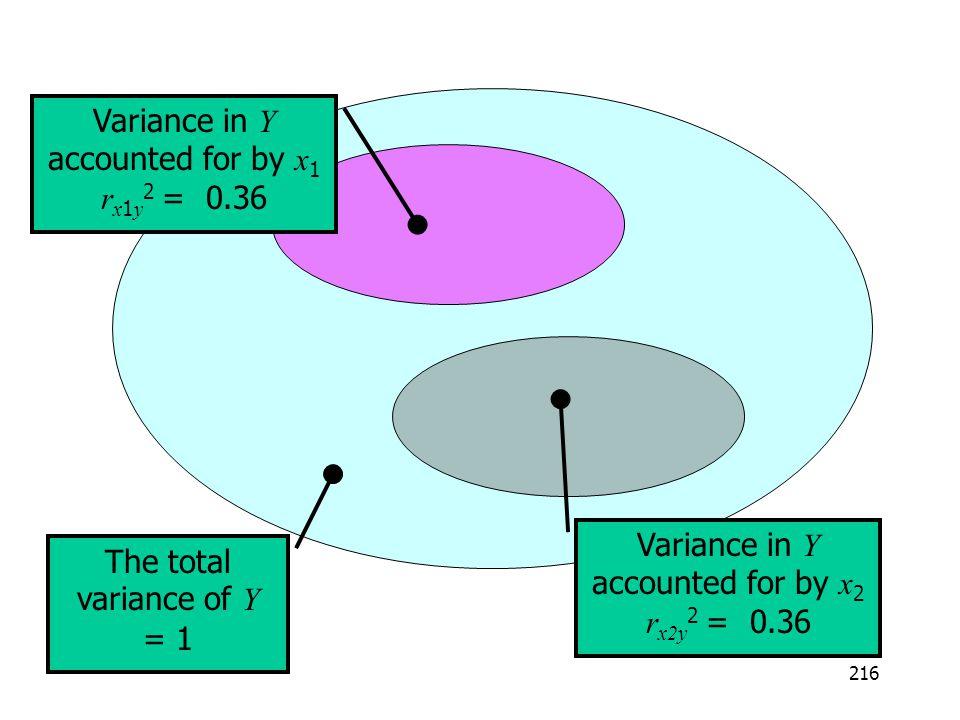 216 The total variance of Y = 1 Variance in Y accounted for by x 1 r x 1 y 2 = 0.36 Variance in Y accounted for by x 2 r x2y 2 = 0.36