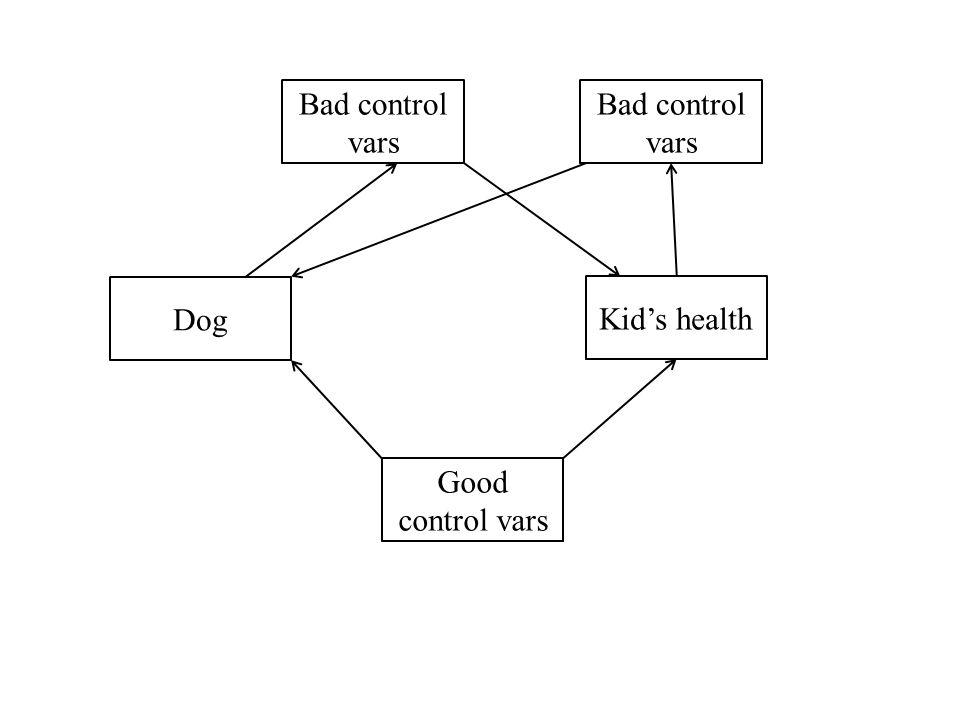 Dog Kids health Good control vars Bad control vars