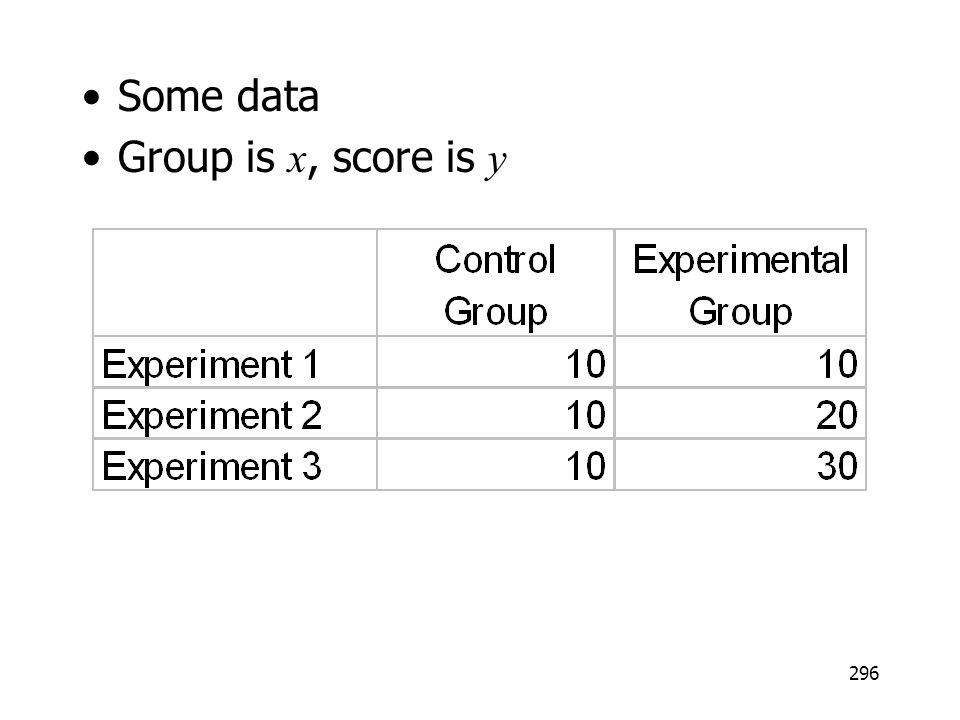 296 Some data Group is x, score is y