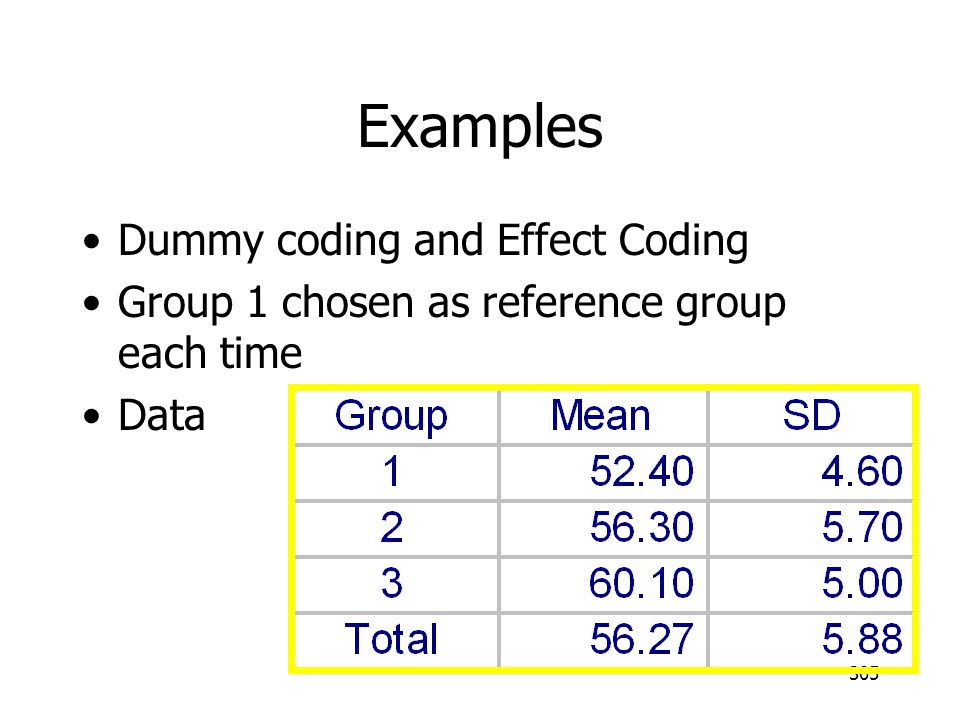305 Examples Dummy coding and Effect Coding Group 1 chosen as reference group each time Data