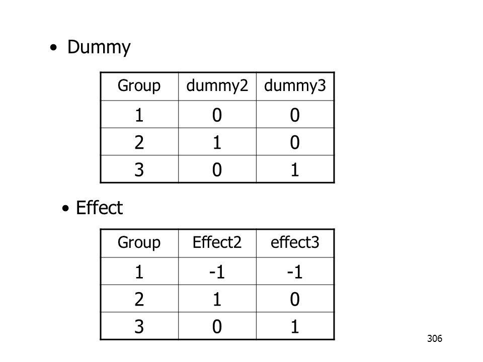 306 Dummy Groupdummy2dummy3 100 210 301 GroupEffect2effect3 1 210 301 Effect