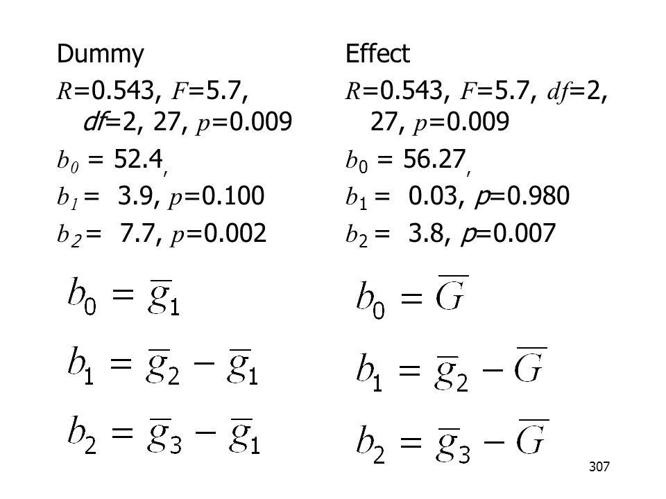 307 Dummy R =0.543, F =5.7, df=2, 27, p =0.009 b 0 = 52.4, b 1 = 3.9, p =0.100 b 2 = 7.7, p =0.002 Effect R =0.543, F =5.7, df =2, 27, p =0.009 b 0 = 56.27, b 1 = 0.03, p=0.980 b 2 = 3.8, p=0.007