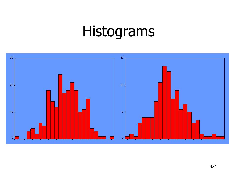 331 Histograms A and B
