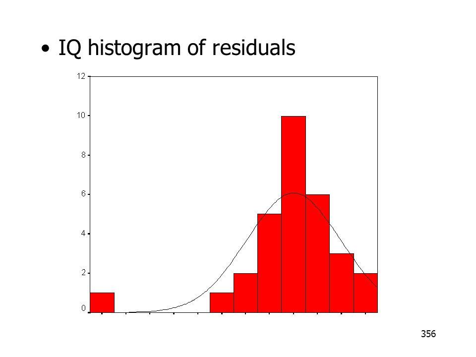 356 IQ histogram of residuals