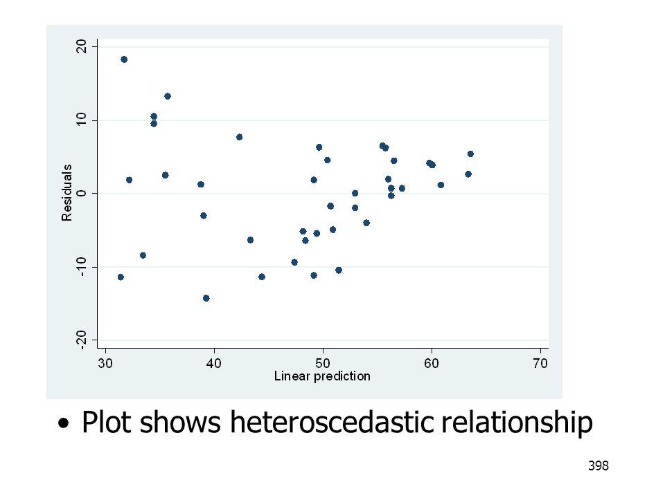 398 Plot shows heteroscedastic relationship