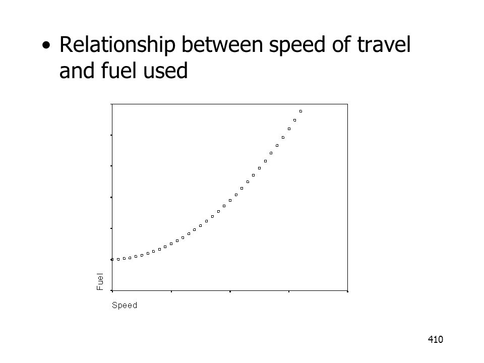 410 Relationship between speed of travel and fuel used
