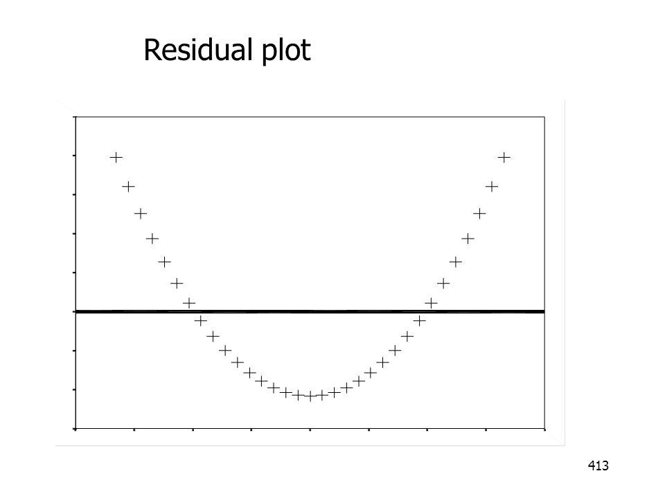 413 Residual plot