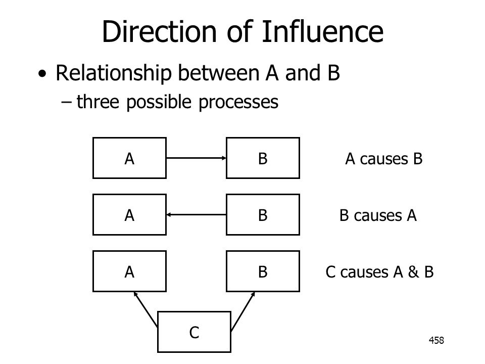 458 Direction of Influence Relationship between A and B –three possible processes ABABAB C A causes B B causes A C causes A & B