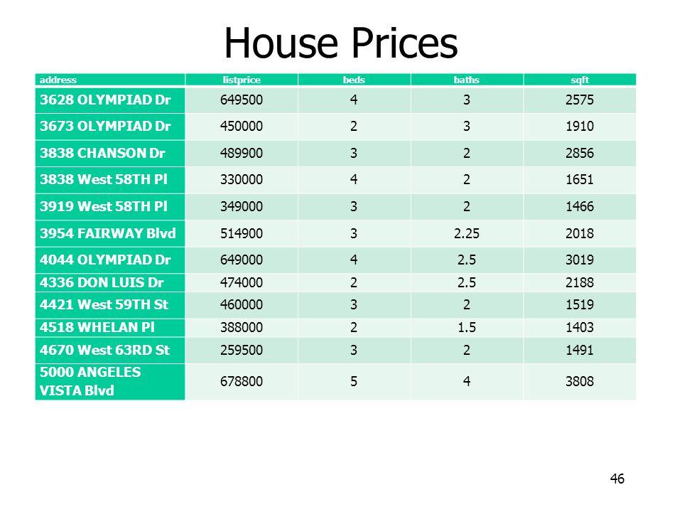 46 House Prices address listpricebedsbathssqft 3628 OLYMPIAD Dr649500432575 3673 OLYMPIAD Dr450000231910 3838 CHANSON Dr489900322856 3838 West 58TH Pl330000421651 3919 West 58TH Pl349000321466 3954 FAIRWAY Blvd51490032.252018 4044 OLYMPIAD Dr64900042.53019 4336 DON LUIS Dr47400022.52188 4421 West 59TH St460000321519 4518 WHELAN Pl38800021.51403 4670 West 63RD St259500321491 5000 ANGELES VISTA Blvd 678800543808