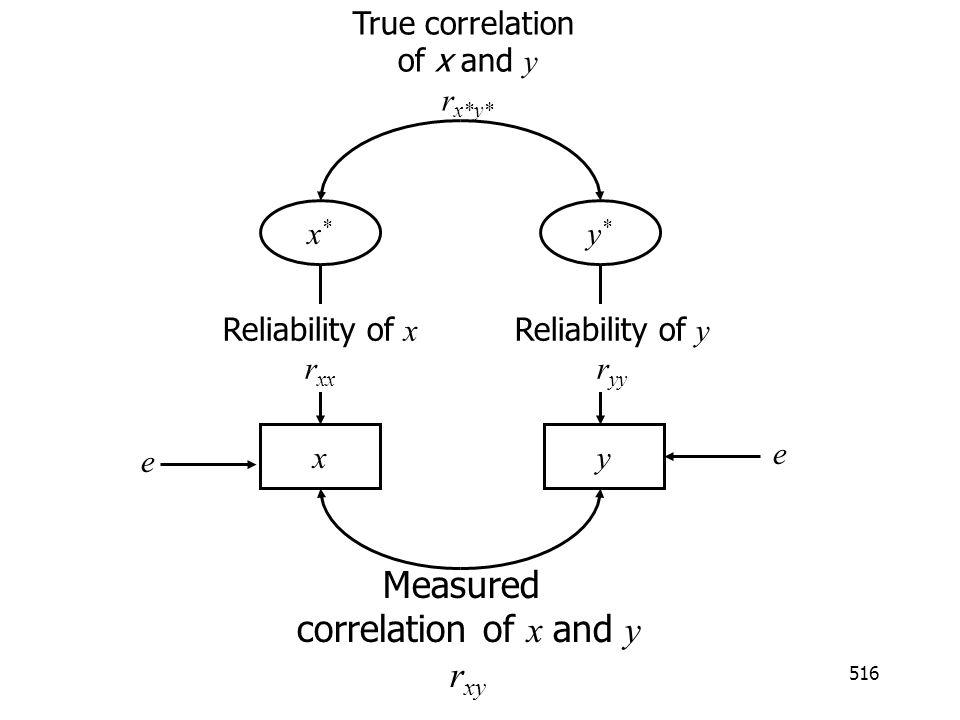 516 x*x* y*y* yx e Reliability of y r yy Reliability of x r xx True correlation of x and y r x*y* Measured correlation of x and y r xy e
