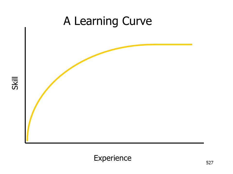 527 Experience Skill A Learning Curve