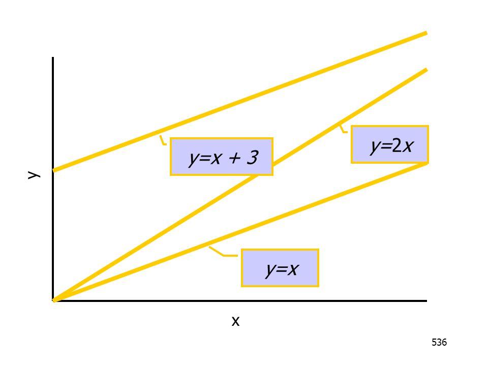 536 x y y=x y=2x y=x + 3
