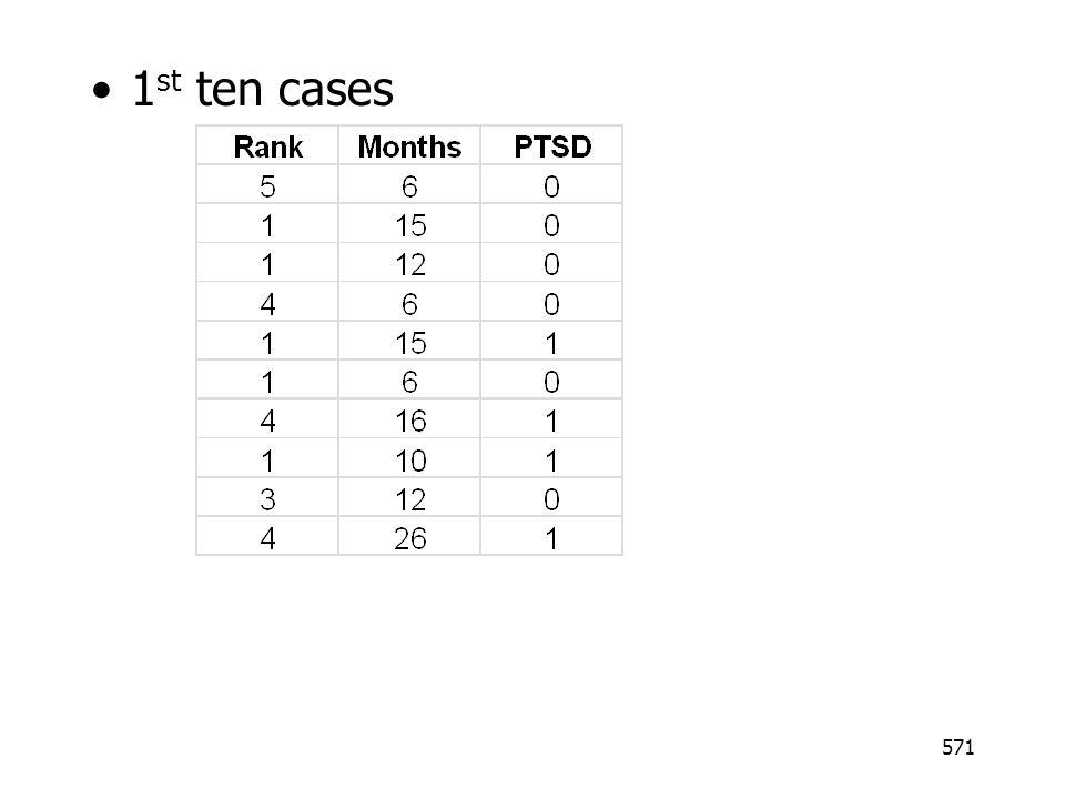 571 1 st ten cases