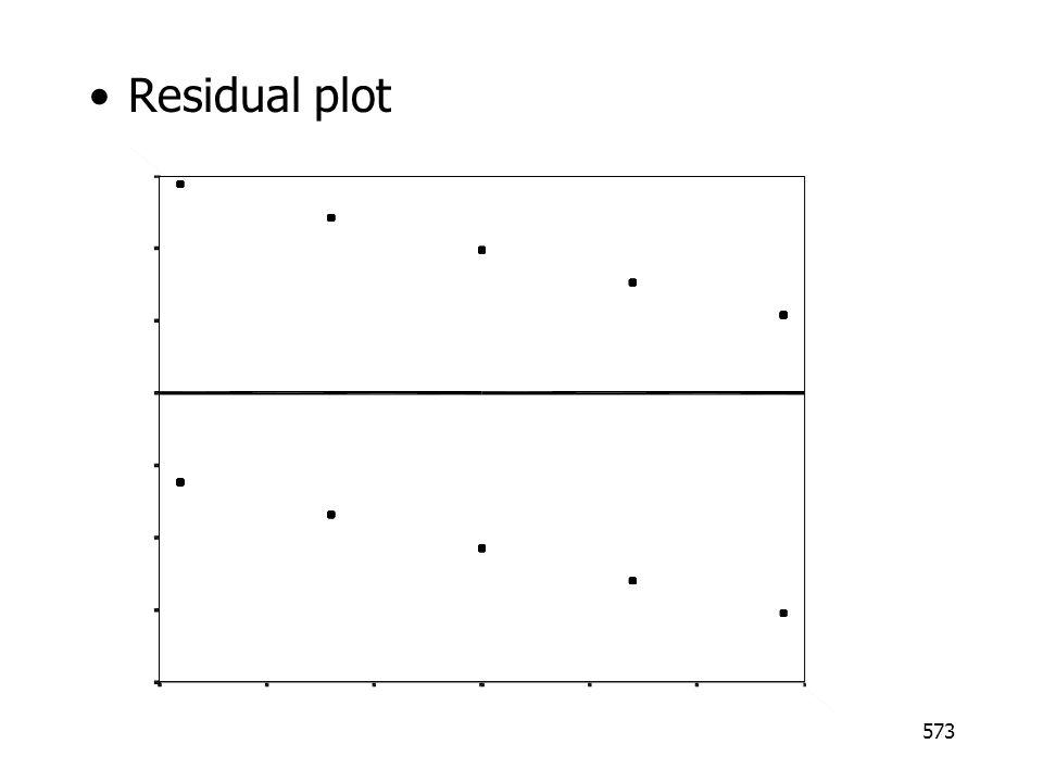 573 Residual plot