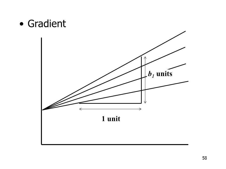 58 Gradient 1 unit b 1 units