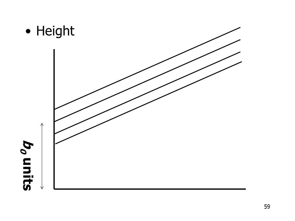 59 Height b 0 units