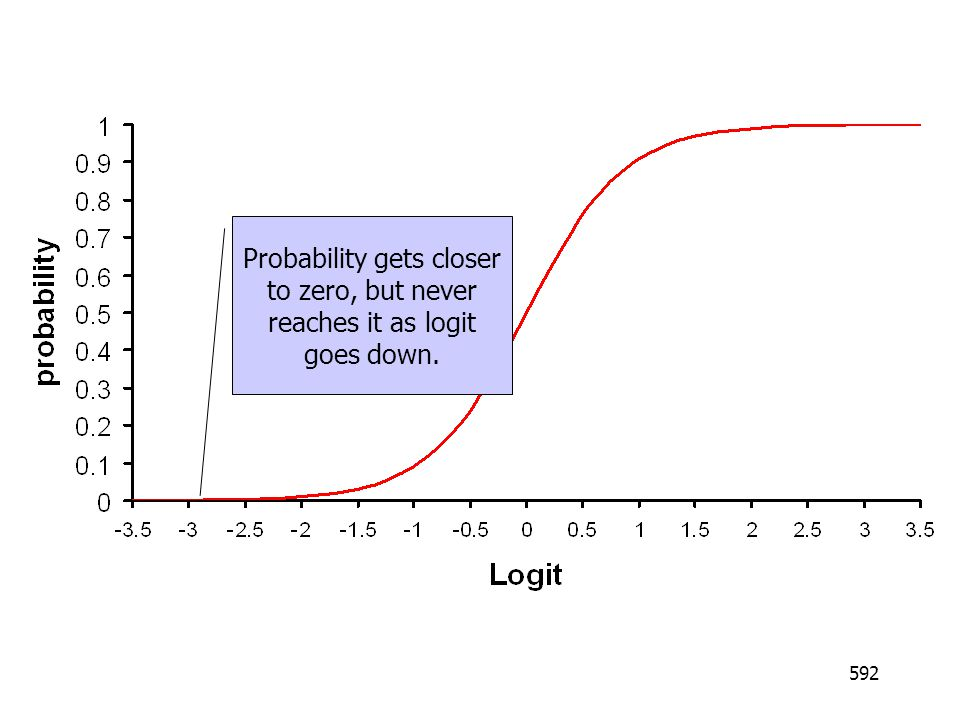 592 Probability gets closer to zero, but never reaches it as logit goes down.