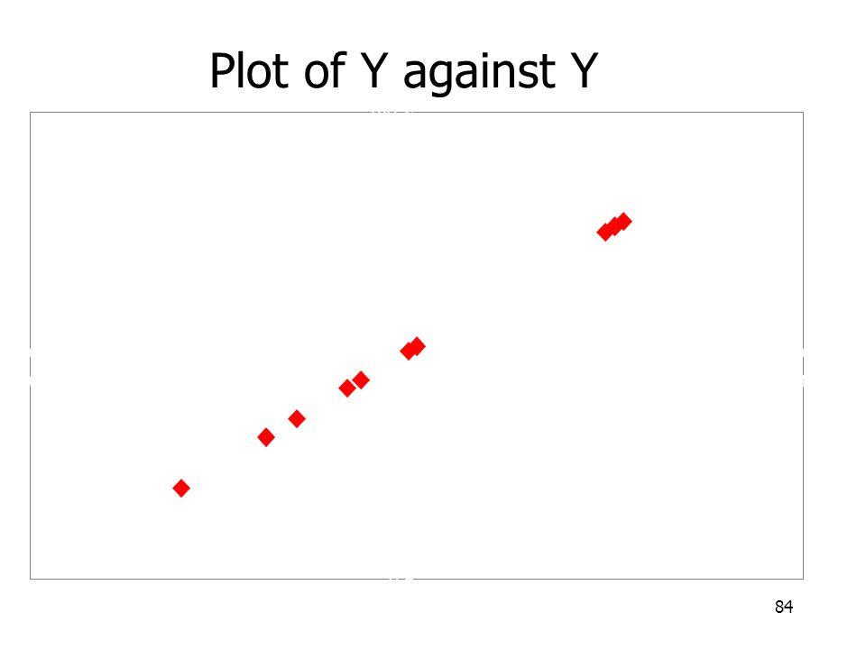 84 Plot of Y against Y 0 20 40 60 80 100 120 140 160 180 020406080100120140160180