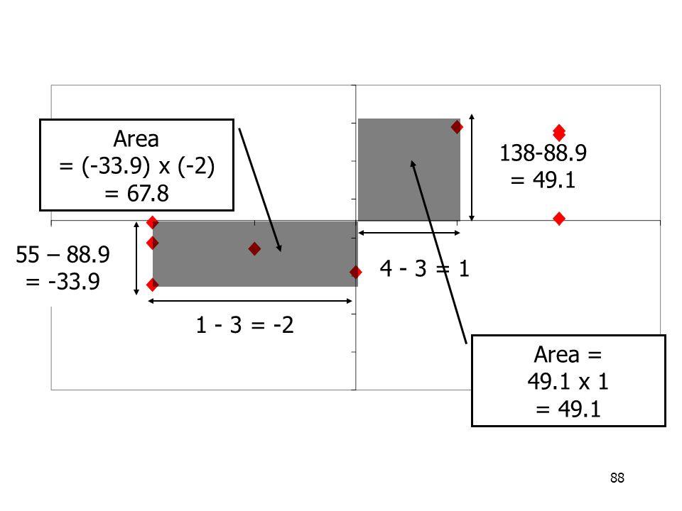 88 55 – 88.9 = -33.9 1 - 3 = -2 Area = (-33.9) x (-2) = 67.8 4 - 3 = 1 138-88.9 = 49.1 Area = 49.1 x 1 = 49.1
