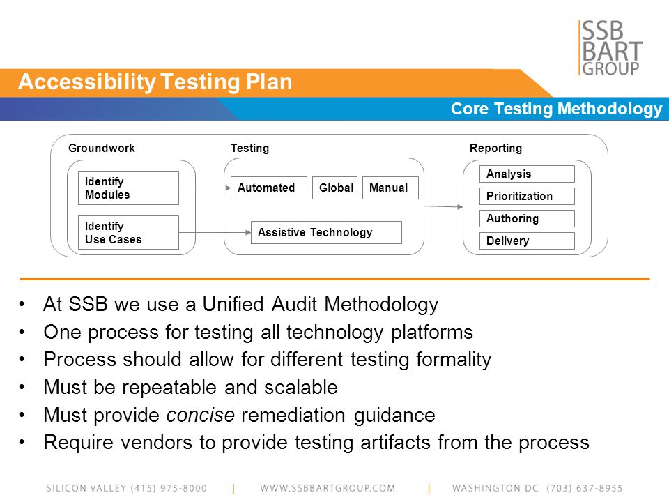 Accessibility Testing Plan Core Testing Methodology Testing ManualAutomatedGlobal Assistive Technology Identify Modules Identify Use Cases Groundwork Prioritization Analysis Authoring Delivery Reporting At SSB we use a Unified Audit Methodology One process for testing all technology platforms Process should allow for different testing formality Must be repeatable and scalable Must provide concise remediation guidance Require vendors to provide testing artifacts from the process