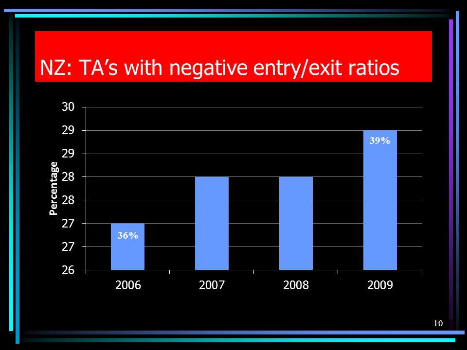 NZ: TAs with negative entry/exit ratios 10 39% 36%