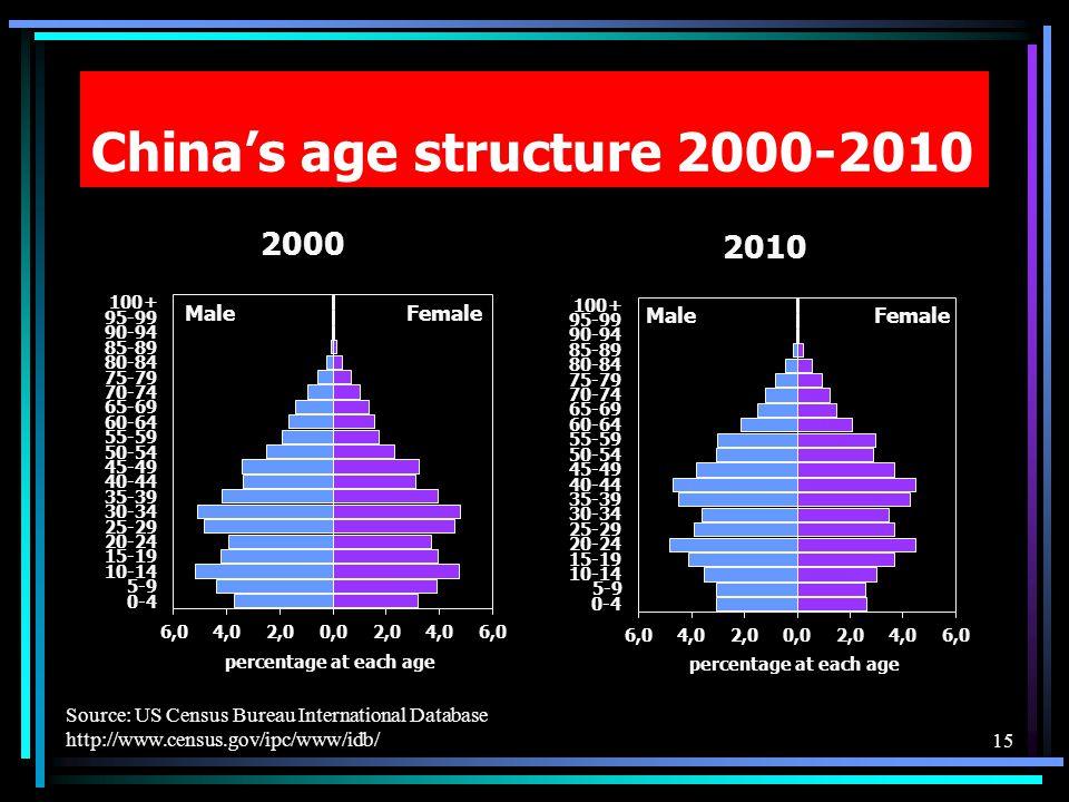 Chinas age structure 2000-2010 Source: US Census Bureau International Database http://www.census.gov/ipc/www/idb/15