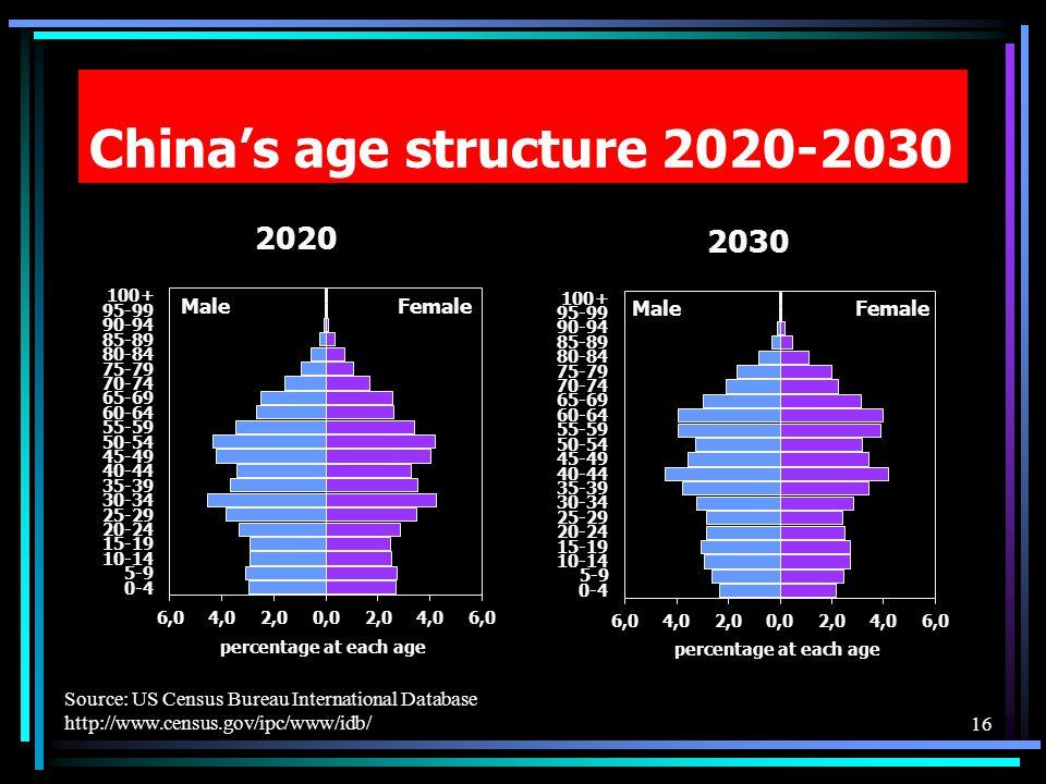 Chinas age structure 2020-2030 Source: US Census Bureau International Database http://www.census.gov/ipc/www/idb/16