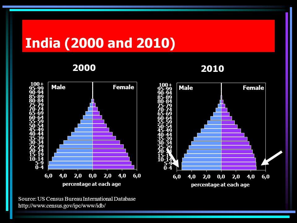 India (2000 and 2010) Source: US Census Bureau International Database http://www.census.gov/ipc/www/idb/