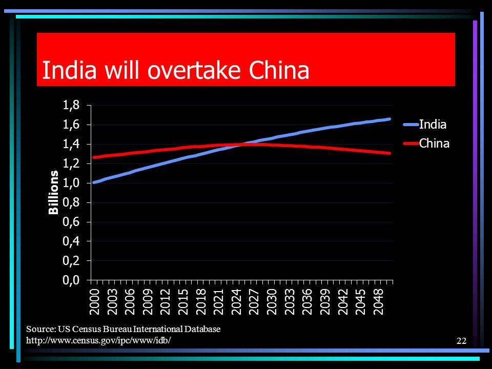 India will overtake China 22 Source: US Census Bureau International Database http://www.census.gov/ipc/www/idb/