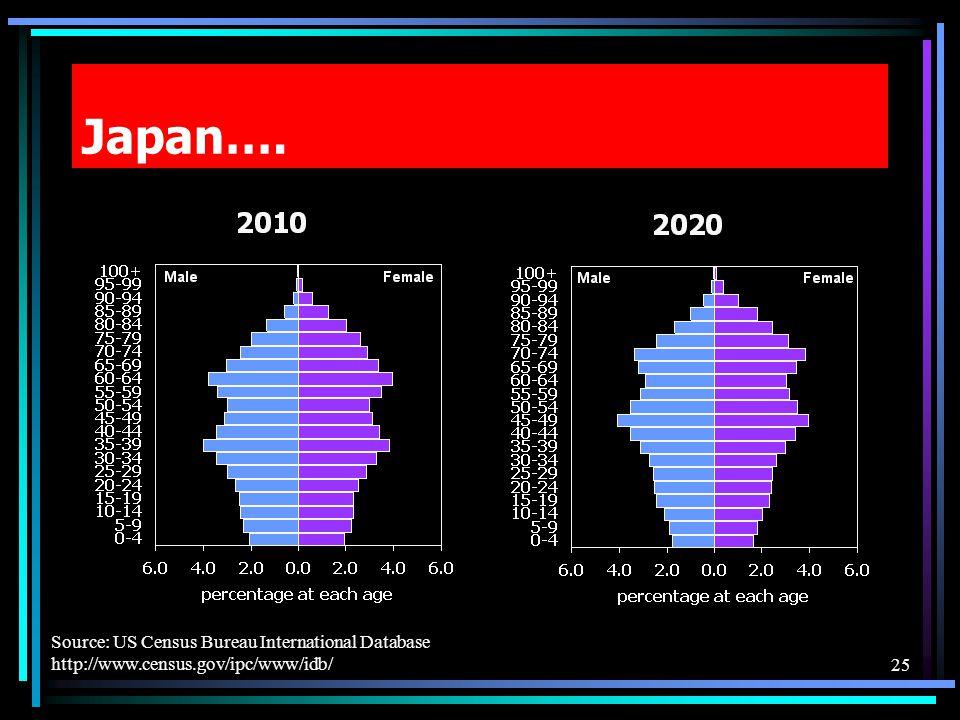 Japan…. 25 Source: US Census Bureau International Database http://www.census.gov/ipc/www/idb/