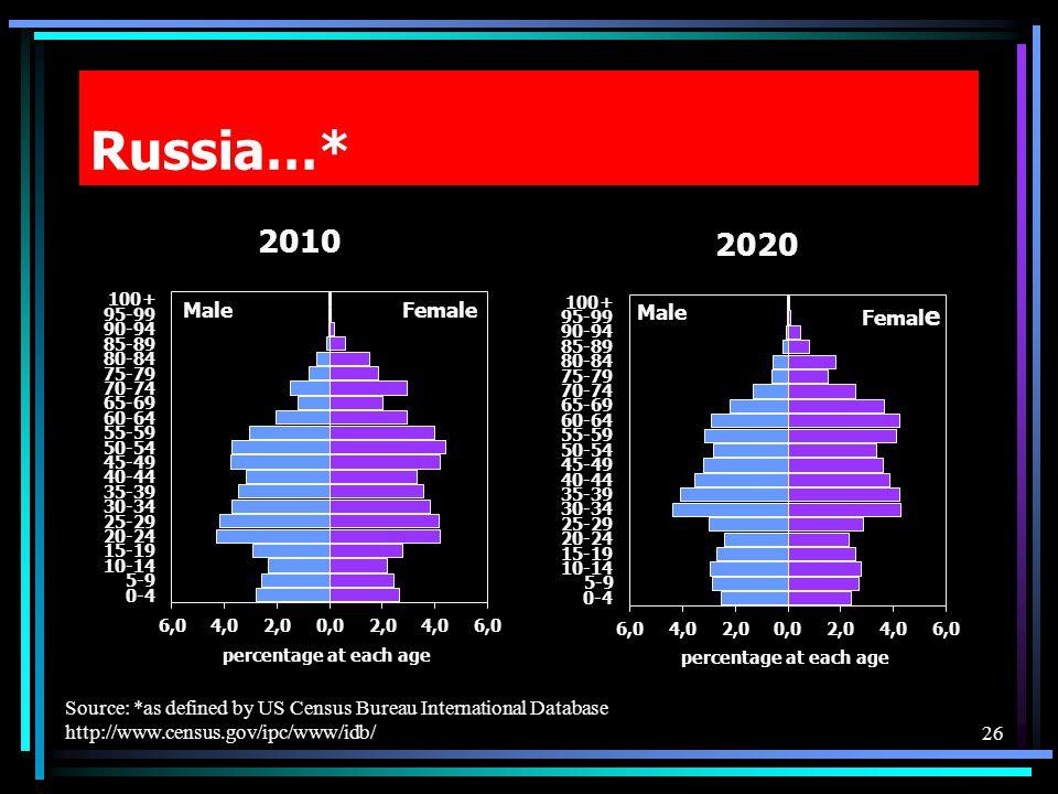 Russia…* 26 Source: *as defined by US Census Bureau International Database http://www.census.gov/ipc/www/idb/