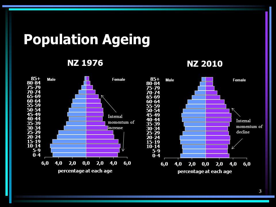 Population Ageing Internal momentum of decline Internal momentum of increase 3
