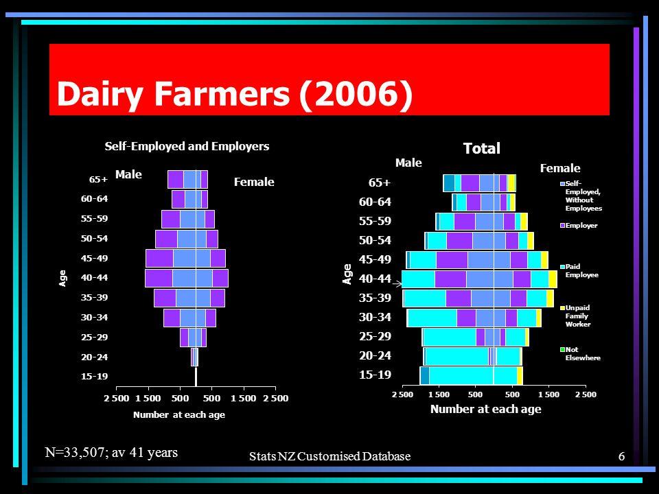 Stats NZ Customised Database Dairy Farmers (2006) N=33,507; av 41 years 6