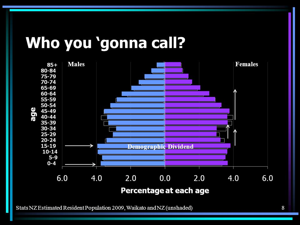 Who you gonna call? 8Stats NZ Estimated Resident Population 2009, Waikato and NZ (unshaded) MalesFemales Demographic Dividend