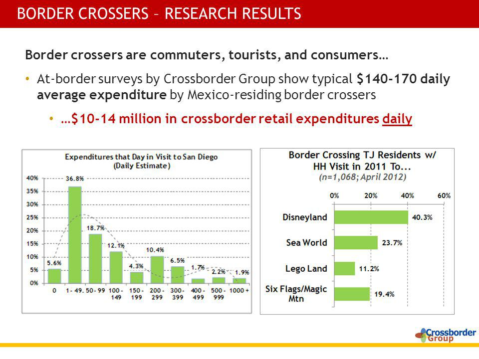 Border crossers are commuters, tourists, and consumers… At-border surveys by Crossborder Group show typical $140-170 daily average expenditure by Mexico-residing border crossers …$10-14 million in crossborder retail expenditures daily BORDER CROSSERS – RESEARCH RESULTS