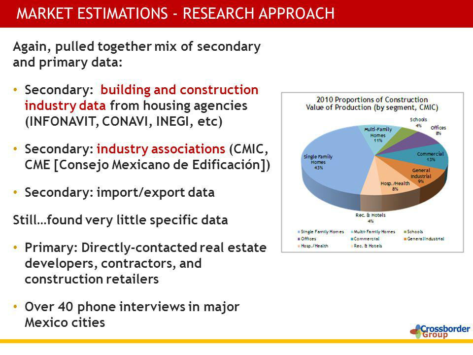 Again, pulled together mix of secondary and primary data: Secondary: building and construction industry data from housing agencies (INFONAVIT, CONAVI, INEGI, etc) Secondary: industry associations (CMIC, CME [Consejo Mexicano de Edificación]) Secondary: import/export data Still…found very little specific data Primary: Directly-contacted real estate developers, contractors, and construction retailers Over 40 phone interviews in major Mexico cities MARKET ESTIMATIONS - RESEARCH APPROACH