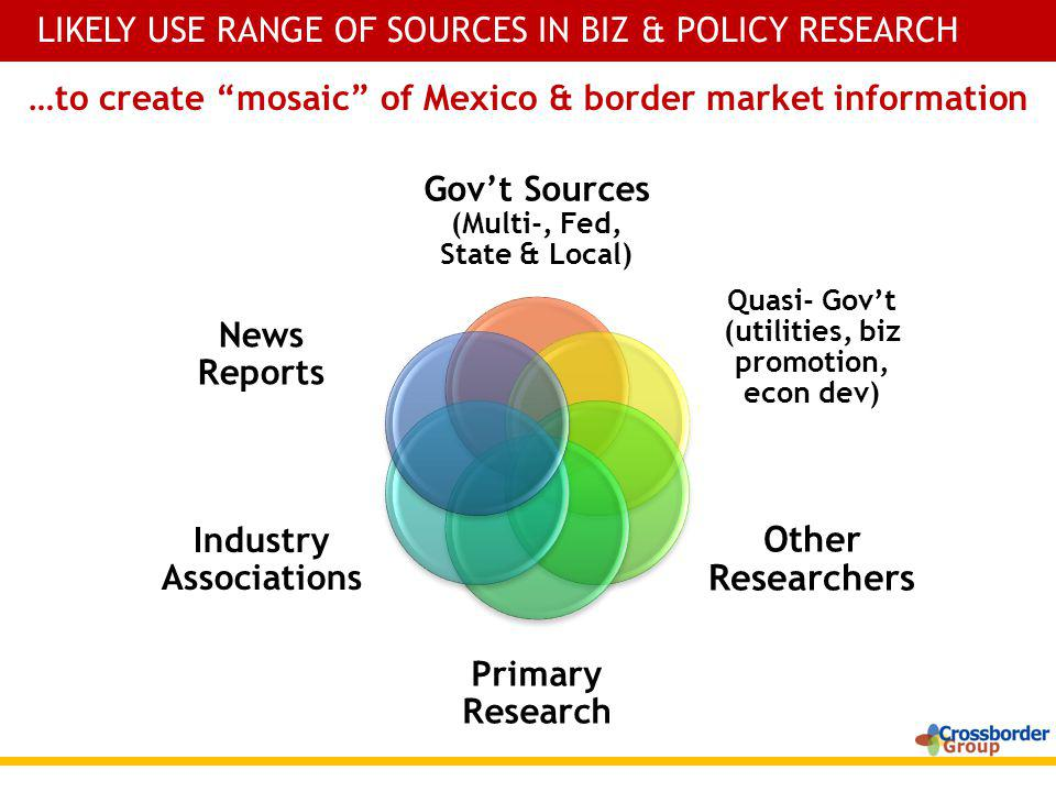 LIKELY USE RANGE OF SOURCES IN BIZ & POLICY RESEARCH …to create mosaic of Mexico & border market information