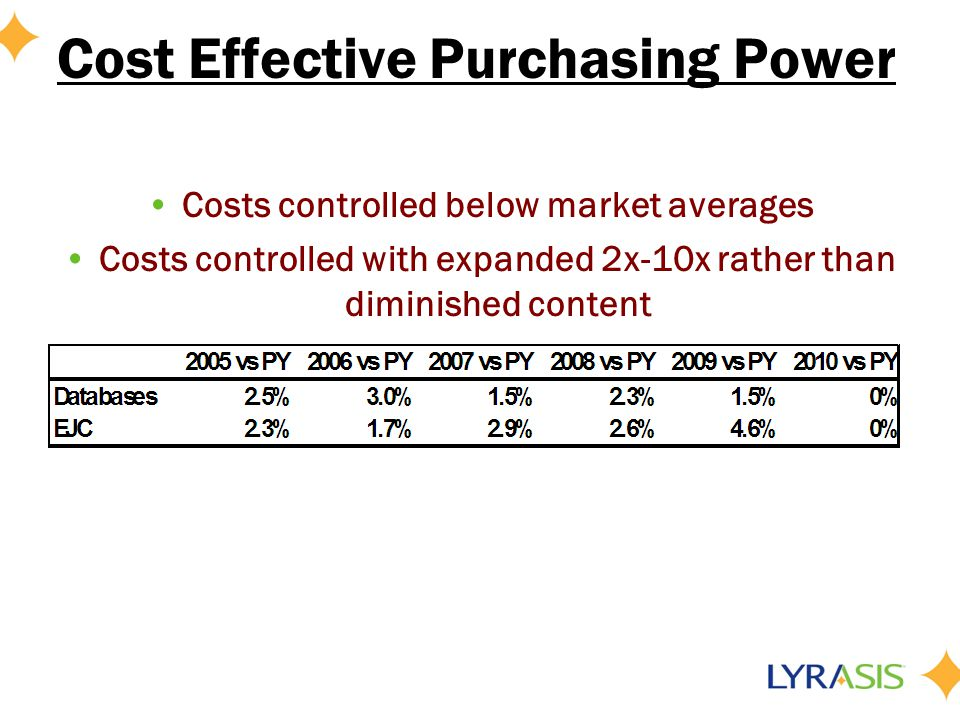 Cost Effective Purchasing Power Costs controlled below market averages Costs controlled with expanded 2x-10x rather than diminished content