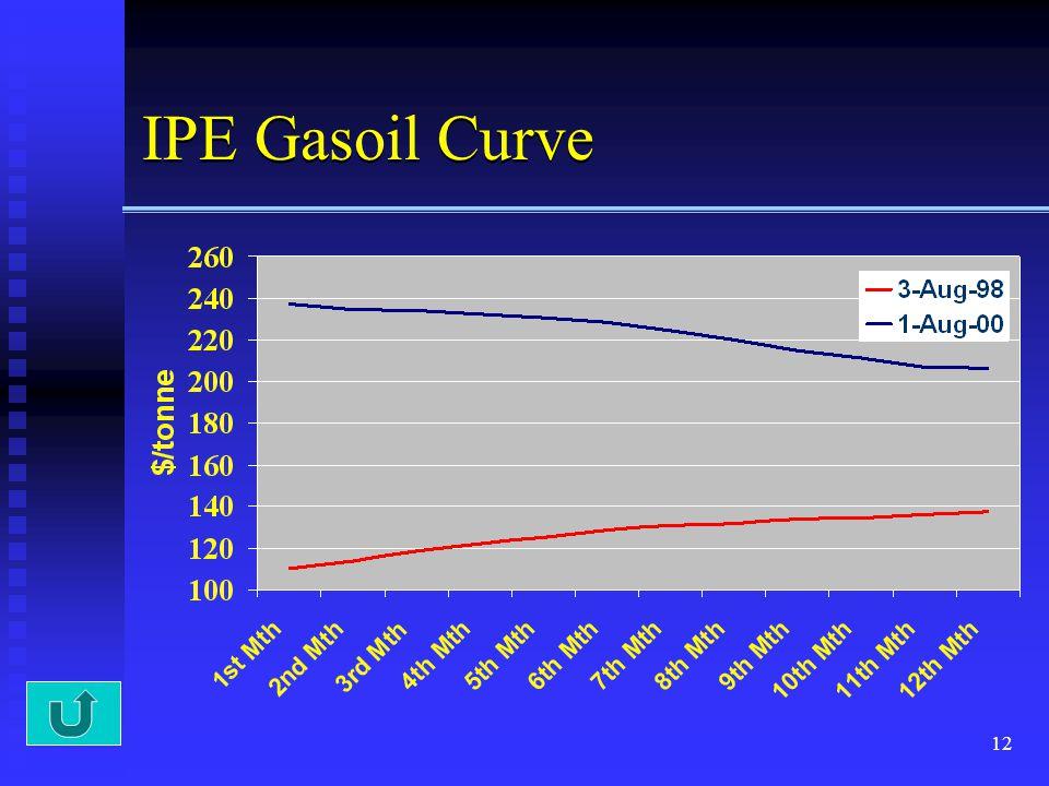 12 IPE Gasoil Curve