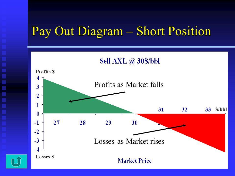 14 Pay Out Diagram – Short Position Profits $ Losses $ Profits as Market falls Losses as Market rises $/bbl 313233
