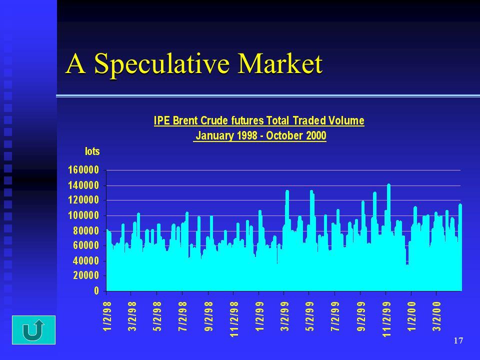 17 A Speculative Market