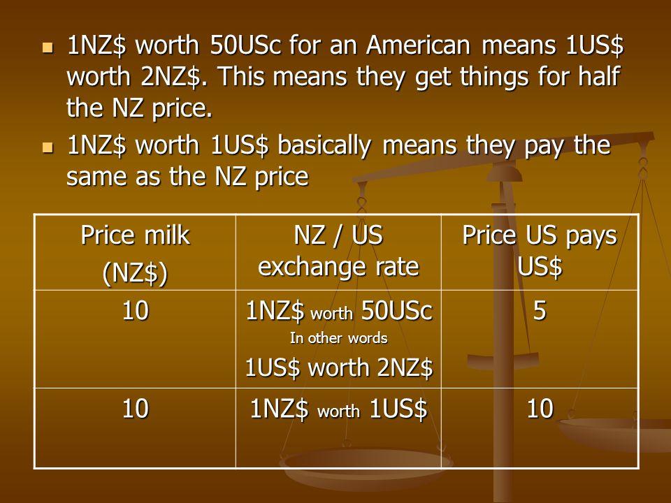 Price milk (NZ$) NZ / US exchange rate Price US pays US$ 10 1NZ$ worth 50USc In other words 1US$ worth 2NZ$ 5 10 1NZ$ worth 1US$ 10 1NZ$ worth 50USc f